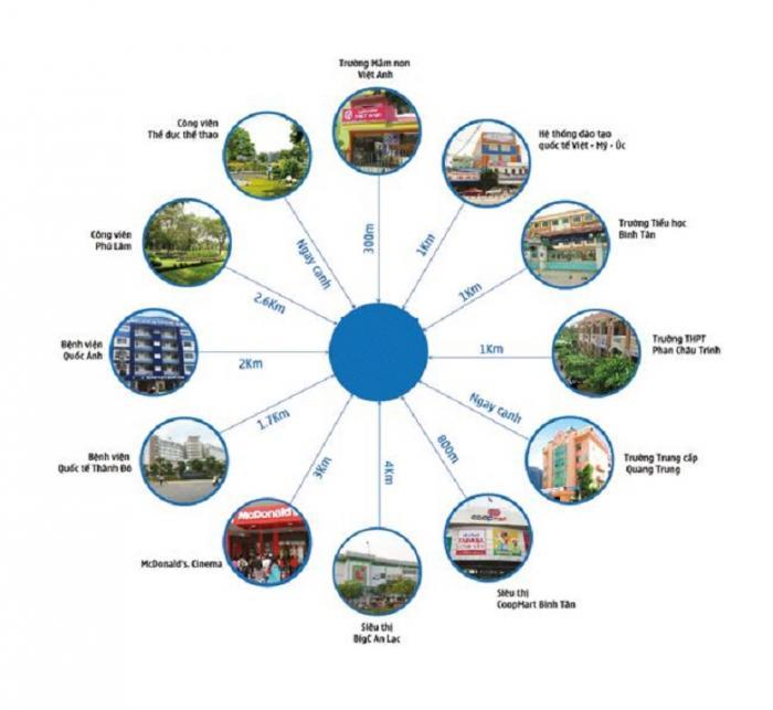 Căn hộ Sonata Residences Quận Bình Tân liên vùng
