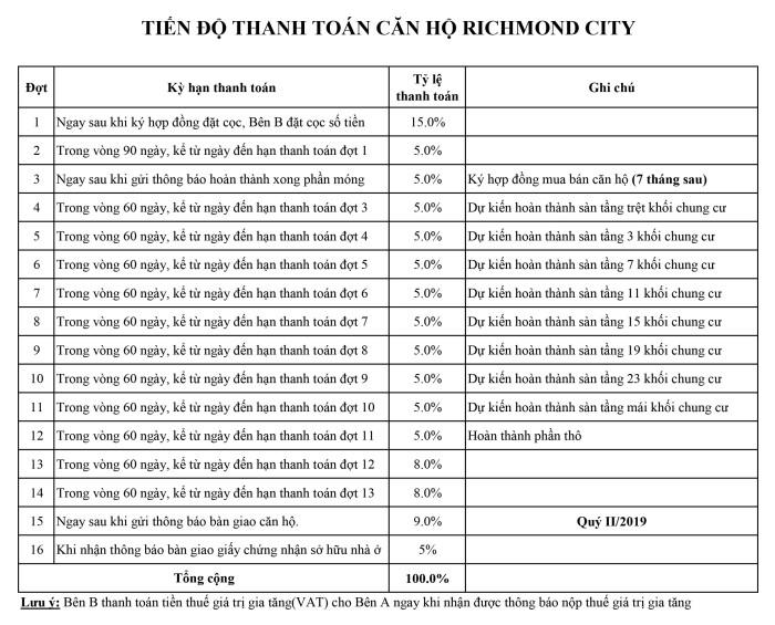 Tiến độ thanh toán căn hộ richmond city